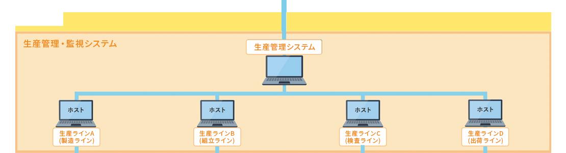 生産管理・監視システム